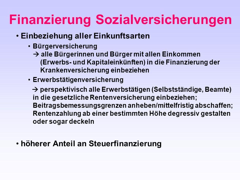 Finanzierung Sozialversicherungen