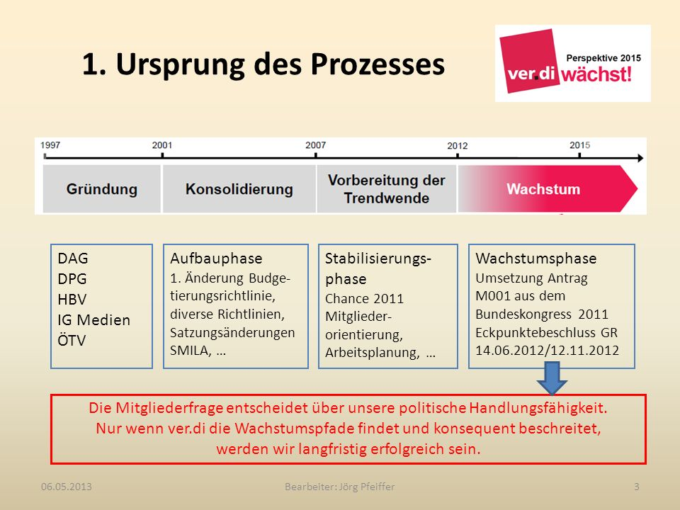 1. Ursprung des Prozesses