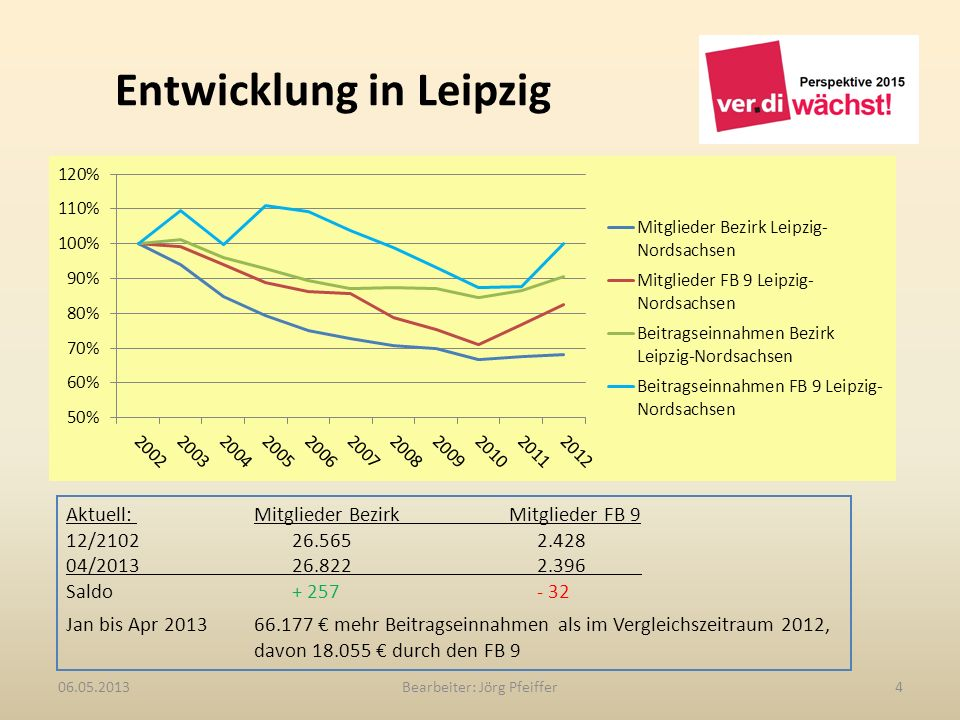 Entwicklung in Leipzig