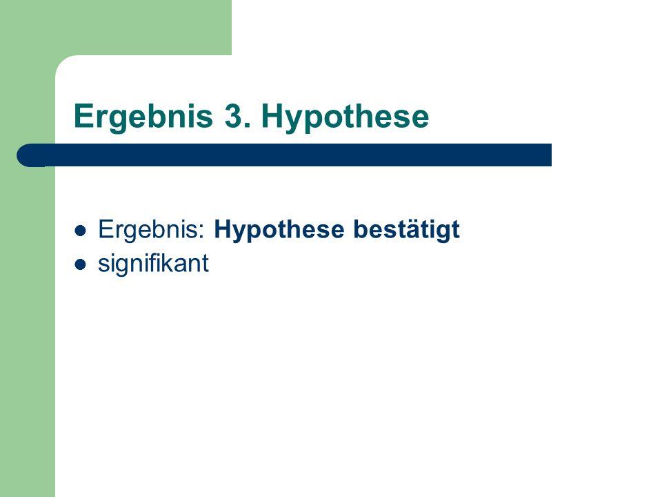 Ergebnis 3. Hypothese Ergebnis: Hypothese bestätigt signifikant