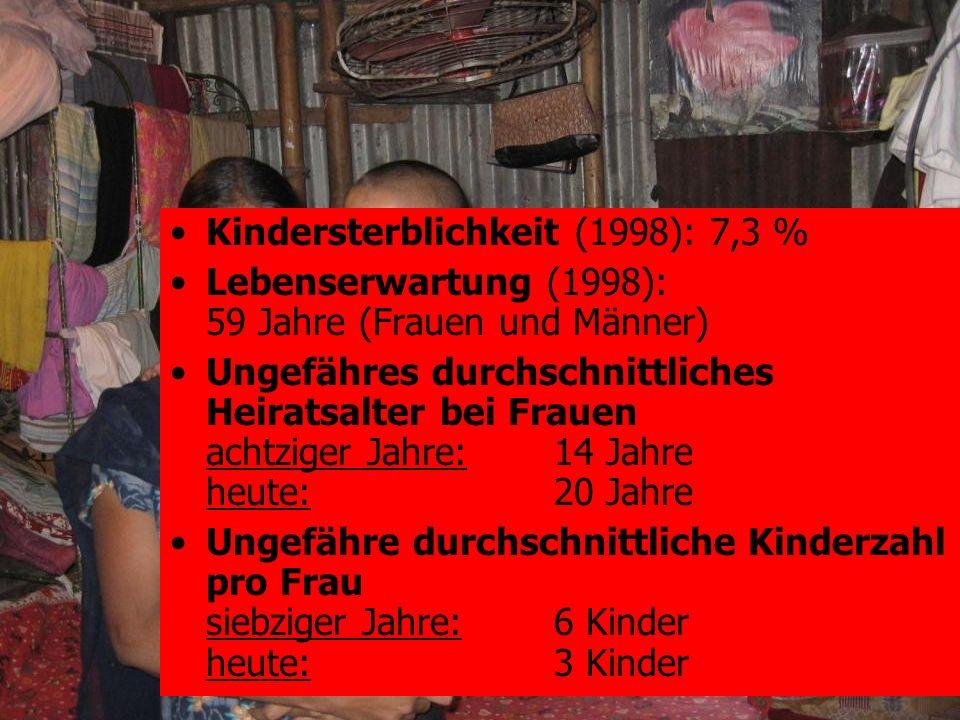 Kindersterblichkeit (1998): 7,3 %
