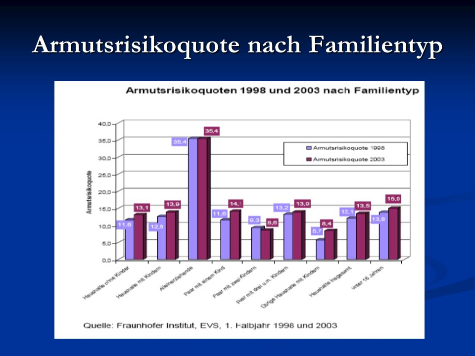 Armutsrisikoquote nach Familientyp