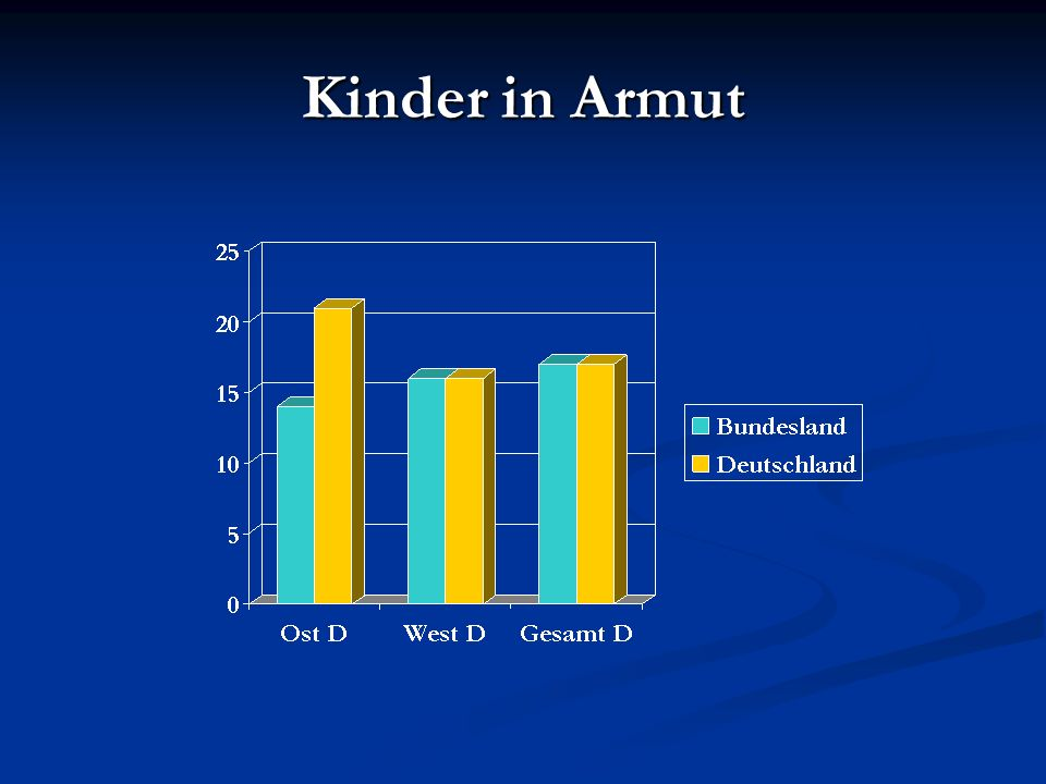 Kinder in Armut