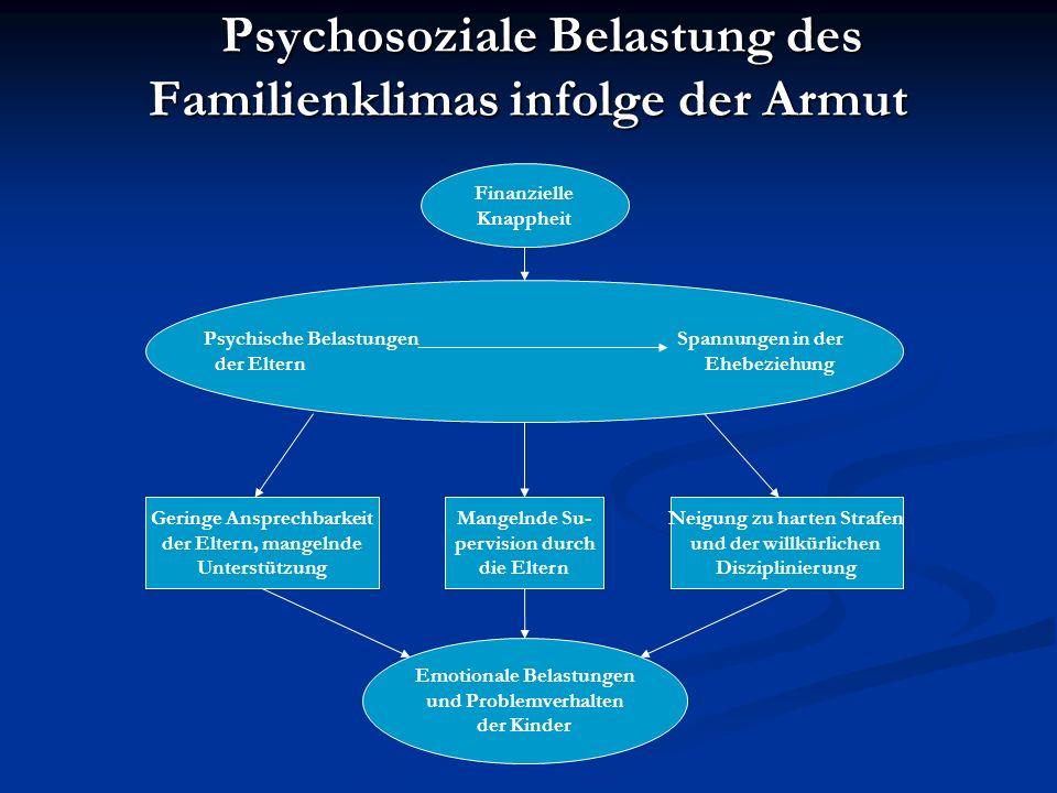 Psychosoziale Belastung des Familienklimas infolge der Armut