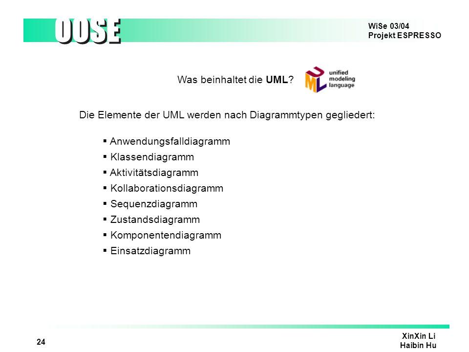 Was beinhaltet die UML Die Elemente der UML werden nach Diagrammtypen gegliedert: Anwendungsfalldiagramm.