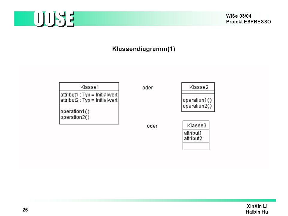 Klassendiagramm(1) Eine Klasse ist eine Zusammenfassung gleichartiger Objekte.Klassen sind Einheiten aus Attributen und Methoden.