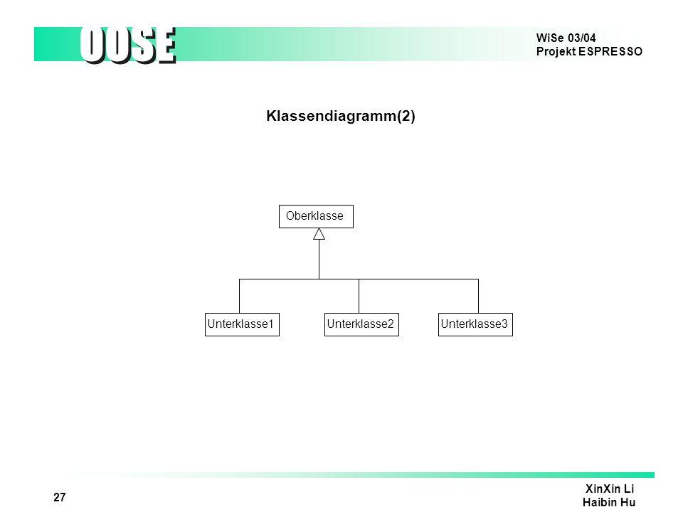 Klassendiagramm(2) Oberklasse Unterklasse1 Unterklasse2 Unterklasse3