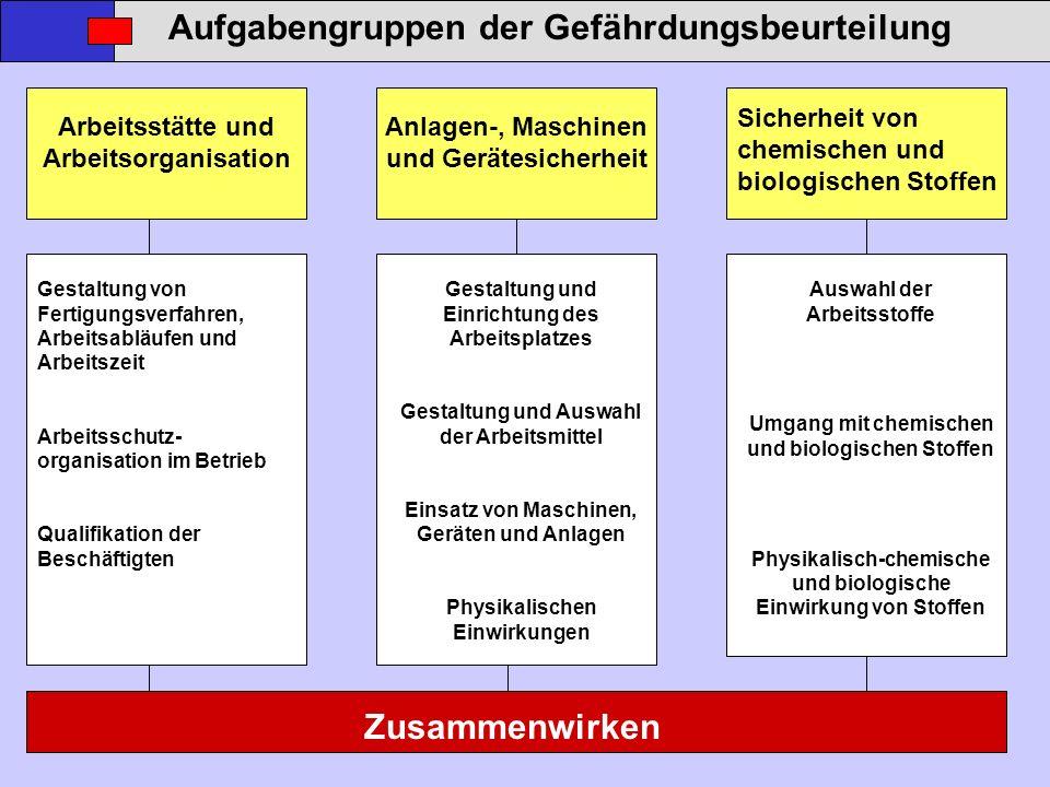Aufgabengruppen der Gefährdungsbeurteilung