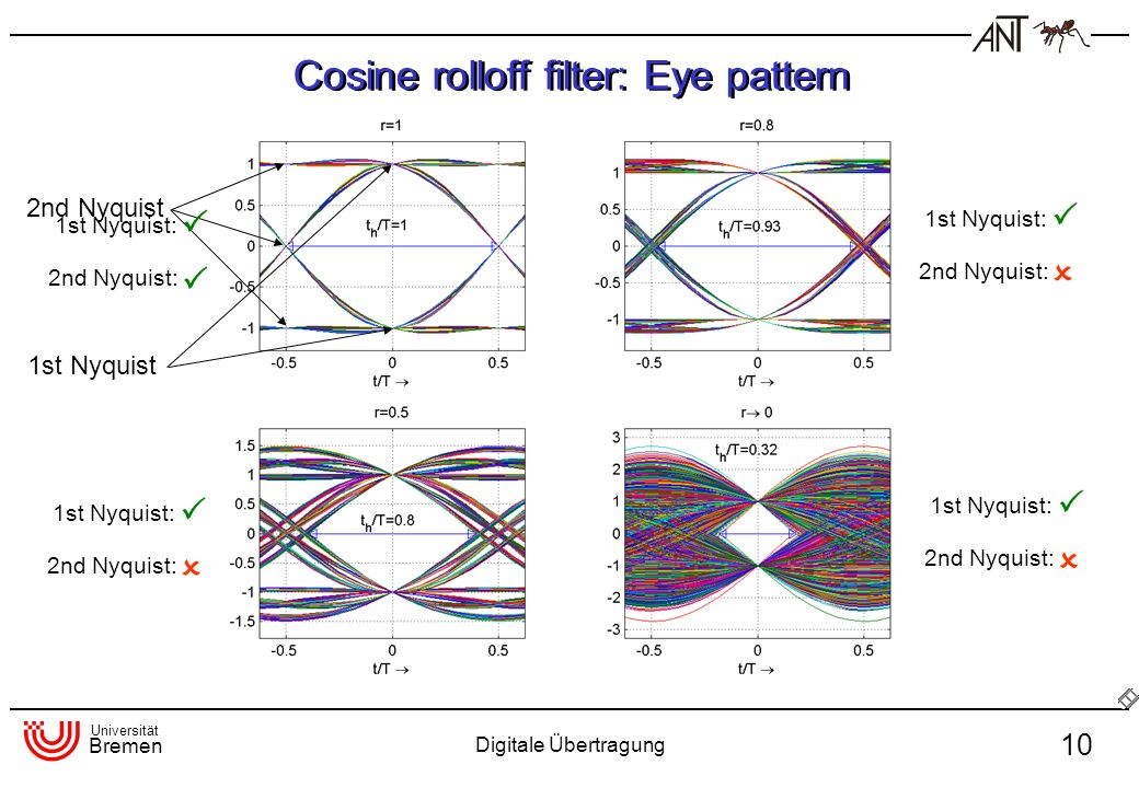 Cosine rolloff filter: Eye pattern