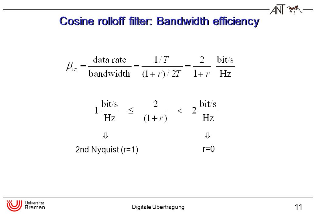 Cosine rolloff filter: Bandwidth efficiency