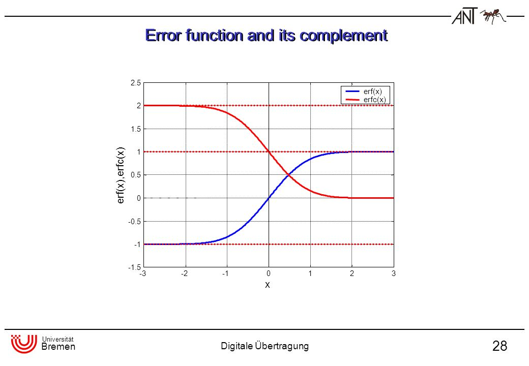 Error function and its complement