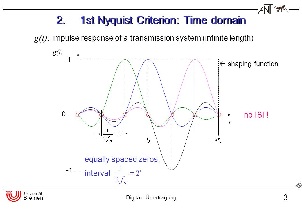 2. 1st Nyquist Criterion: Time domain