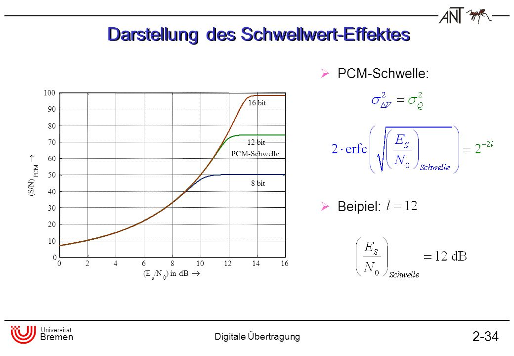Darstellung des Schwellwert-Effektes