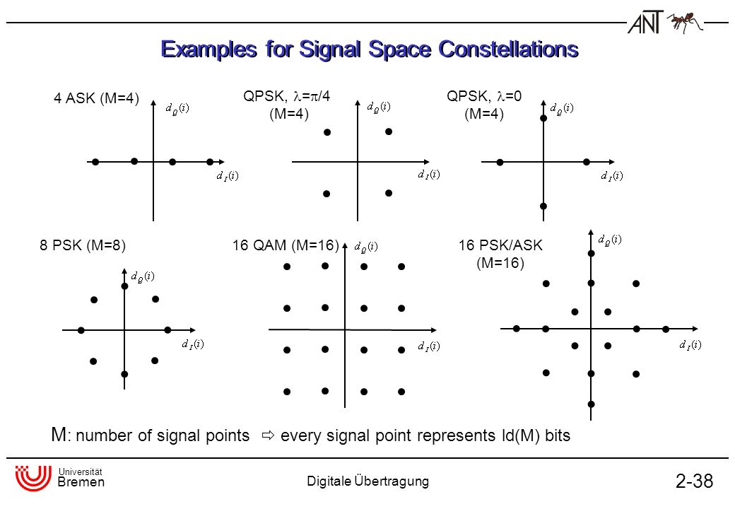 Examples for Signal Space Constellations