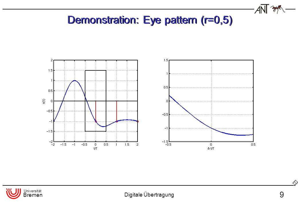 Demonstration: Eye pattern (r=0,5)
