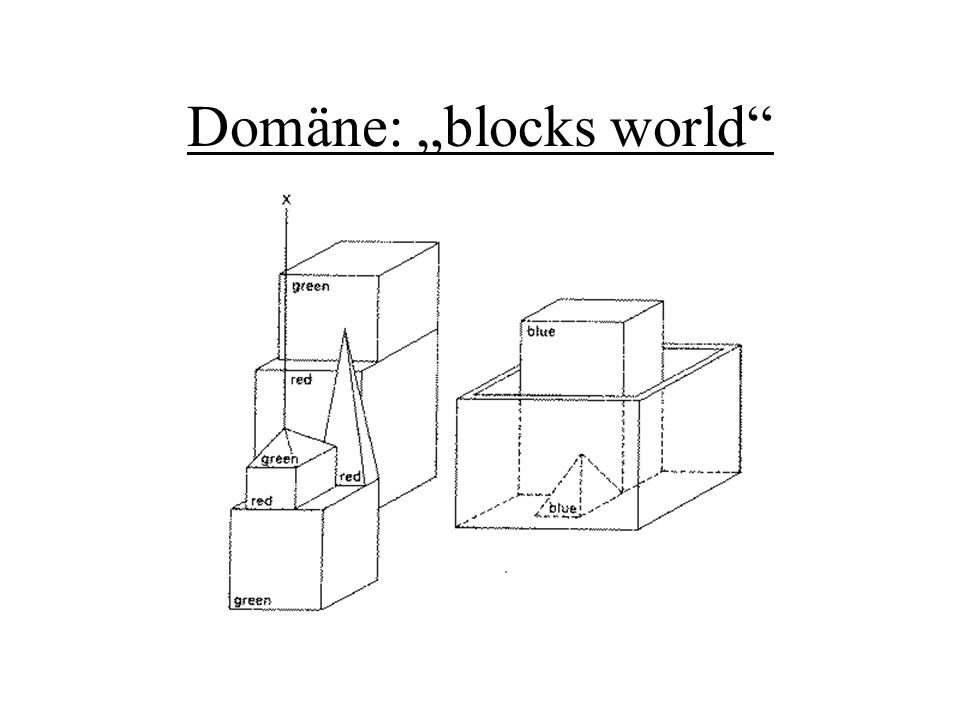 "Domäne: ""blocks world"