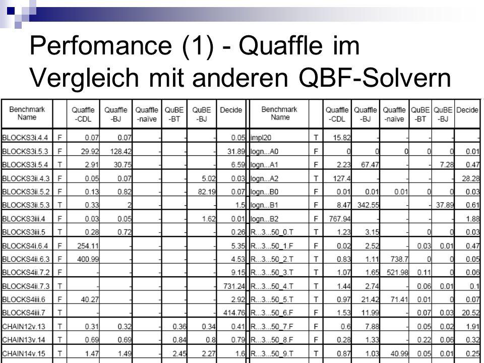Perfomance (1) - Quaffle im Vergleich mit anderen QBF-Solvern