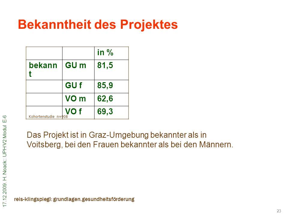 Bekanntheit des Projektes