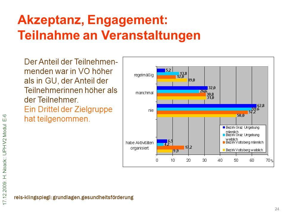 Akzeptanz, Engagement: Teilnahme an Veranstaltungen