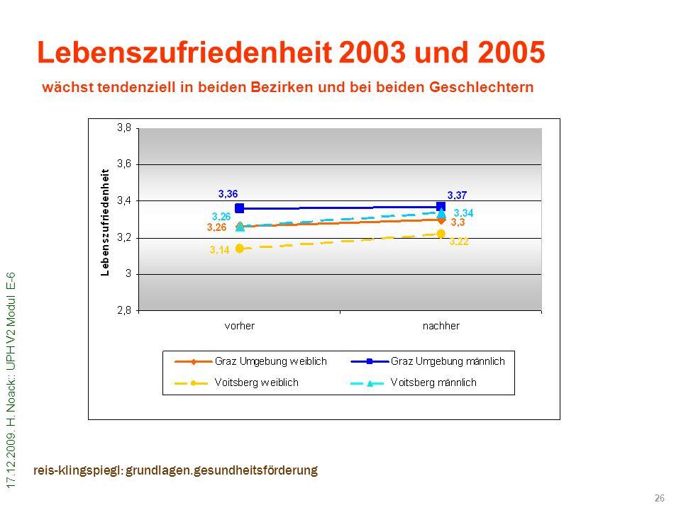 Lebenszufriedenheit 2003 und 2005