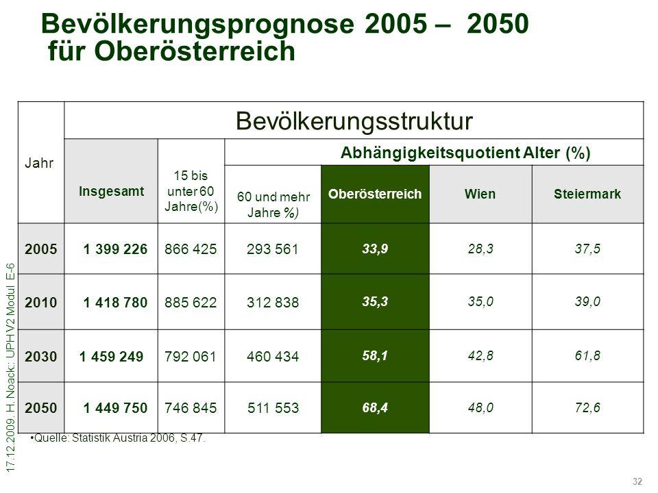 Bevölkerungsprognose 2005 – 2050 für Oberösterreich
