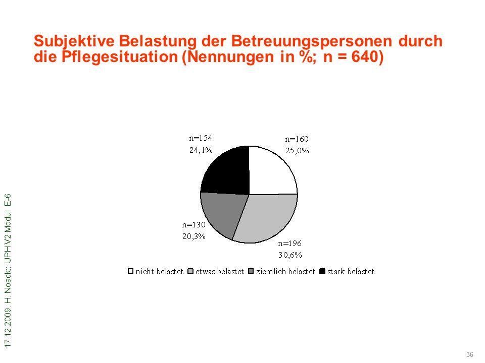 Subjektive Belastung der Betreuungspersonen durch die Pflegesituation (Nennungen in %; n = 640)