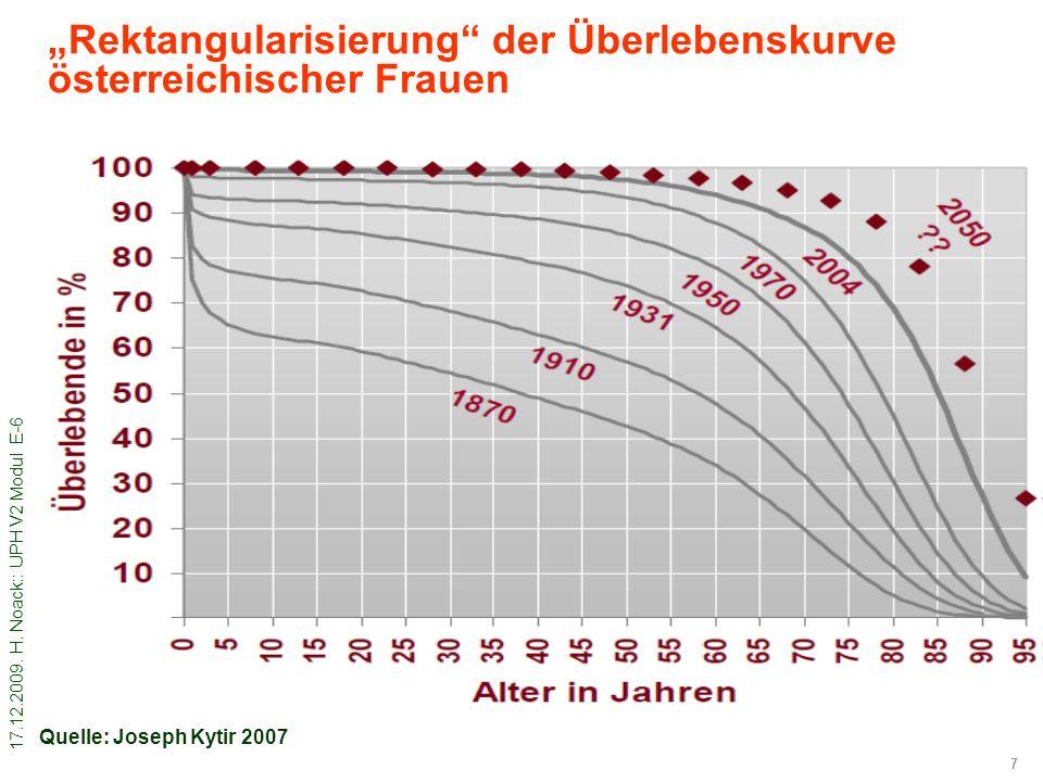 """""""Rektangularisierung der Überlebenskurve österreichischer Frauen"""