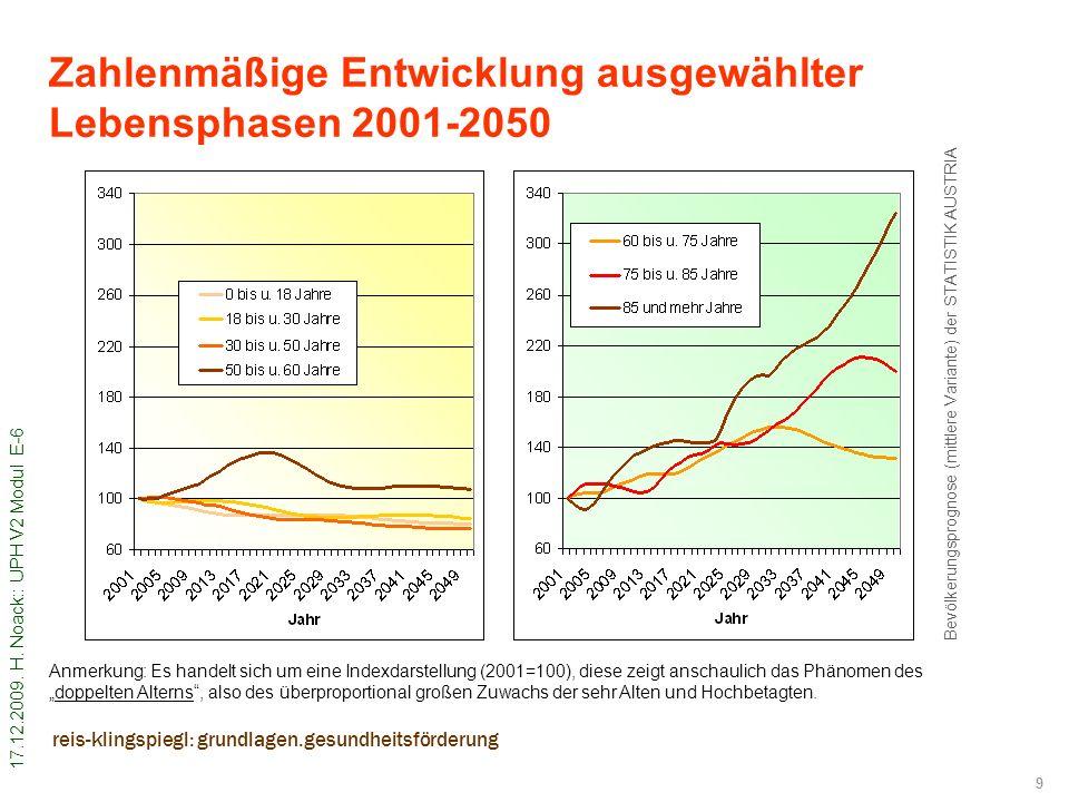 Zahlenmäßige Entwicklung ausgewählter Lebensphasen 2001-2050