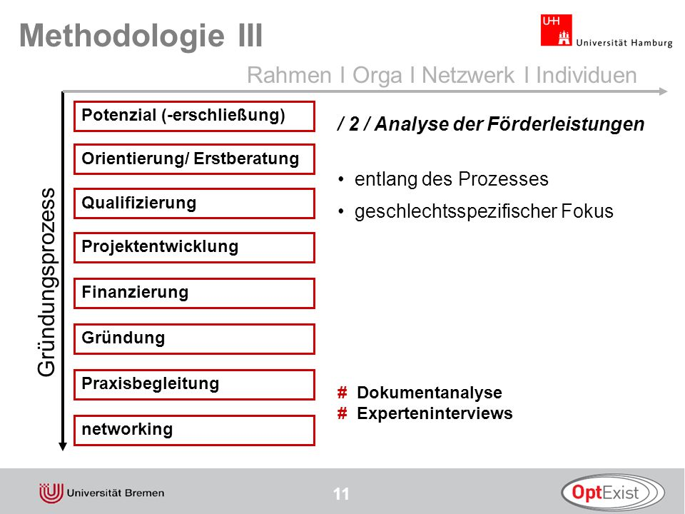 Methodologie III Rahmen I Orga I Netzwerk I Individuen