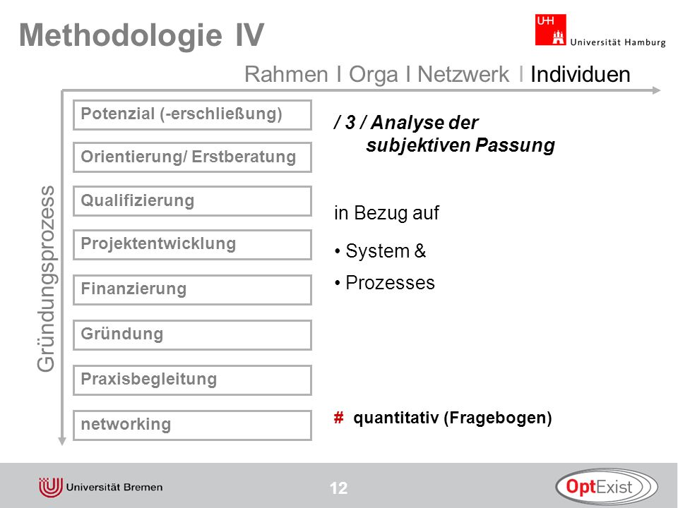 Methodologie IV Rahmen I Orga I Netzwerk I Individuen Gründungsprozess