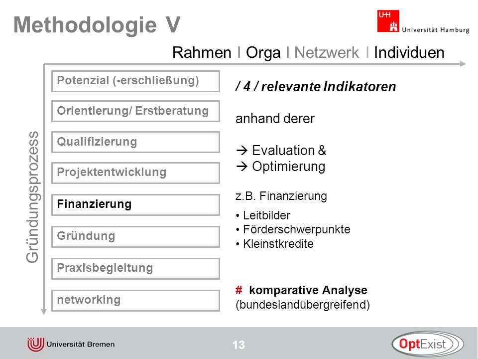Methodologie V Rahmen I Orga I Netzwerk I Individuen Gründungsprozess