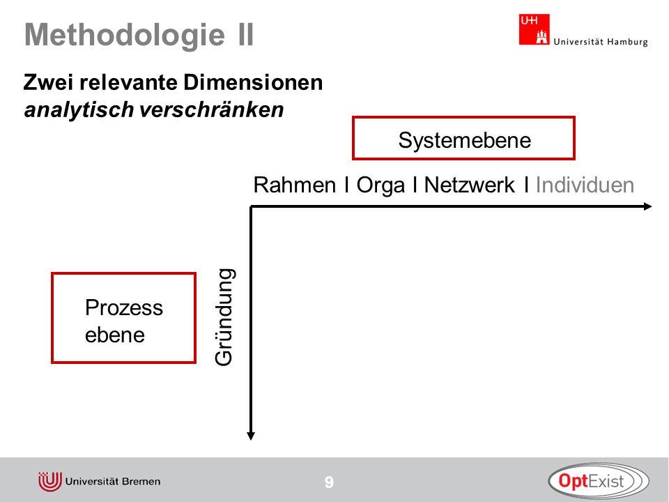 Methodologie II Zwei relevante Dimensionen analytisch verschränken