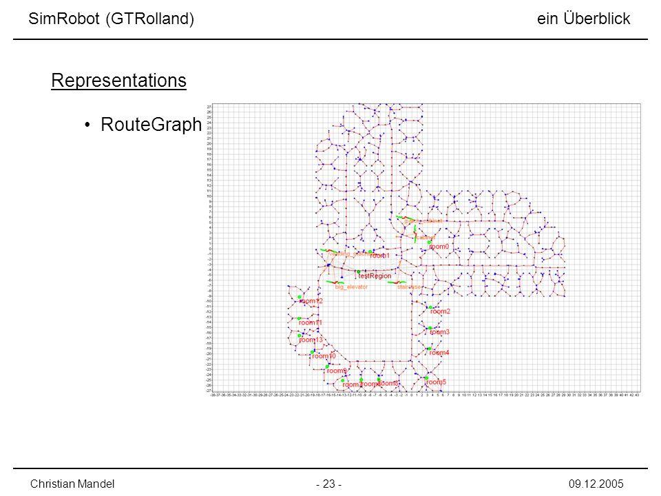 Representations RouteGraph SimRobot (GTRolland) ein Überblick