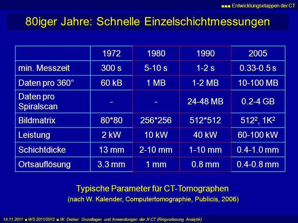 80iger Jahre: Schnelle Einzelschichtmessungen