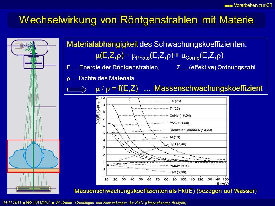 Wechselwirkung von Röntgenstrahlen mit Materie