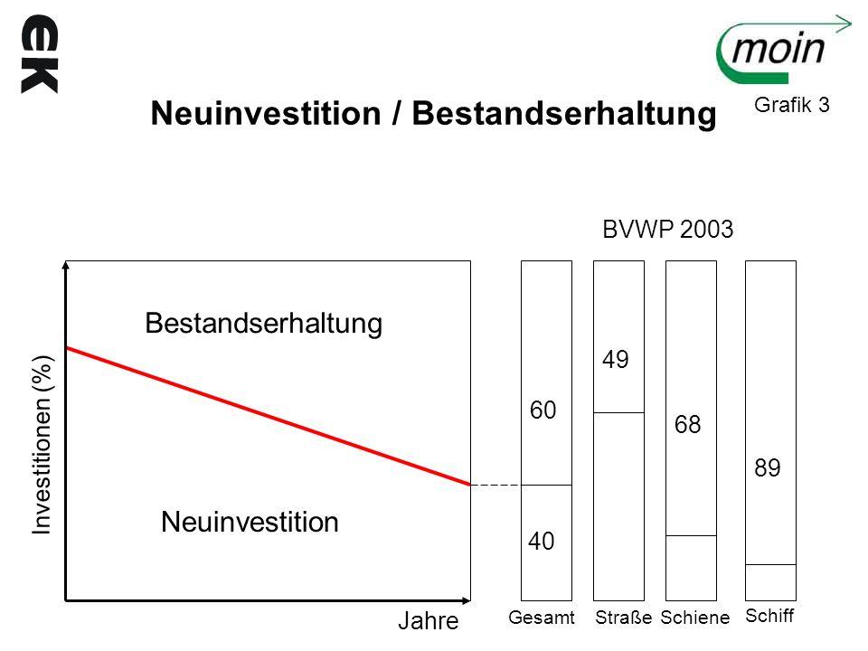 Neuinvestition / Bestandserhaltung