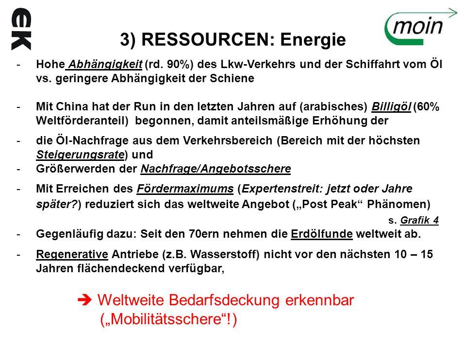 3) RESSOURCEN: Energie Hohe Abhängigkeit (rd. 90%) des Lkw-Verkehrs und der Schiffahrt vom Öl vs. geringere Abhängigkeit der Schiene.