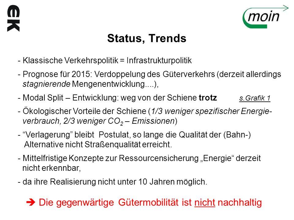 Status, Trends  Die gegenwärtige Gütermobilität ist nicht nachhaltig