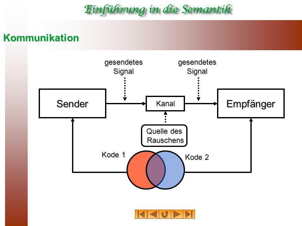 Kommunikation Sender Empfänger gesendetes Signal gesendetes Signal