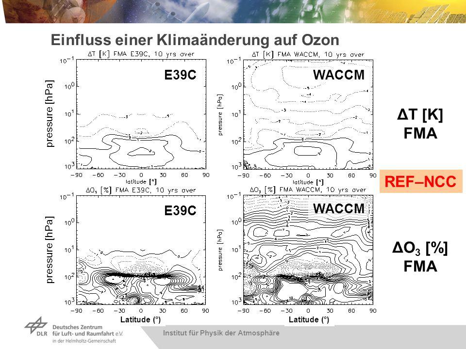 Einfluss der Klimaänderung auf die Erholung der Ozonschicht