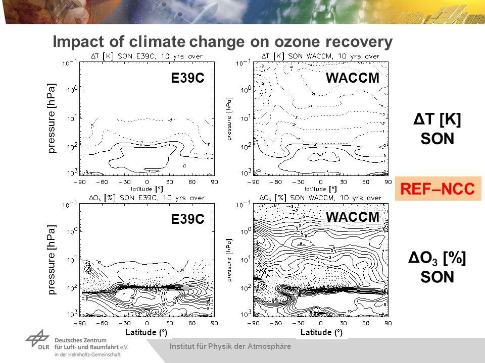Einfluss einer Klimaänderung auf Ozon