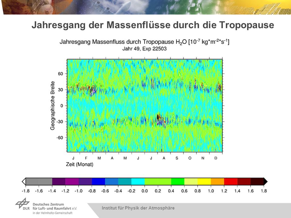 Simulierte Wasserdampfanomalien in der US – 50 hPa, 40°N