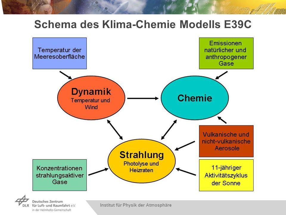 Langzeitsimulationen mit dem CCM E39C: Untersuchungen von Klima-Chemie Wechselwirkungen und Trends