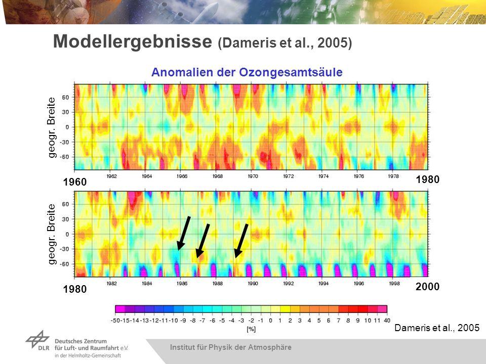 ModellergebnisseZeitliche Entwicklung der Ozonschicht zwischen 1960 und 2000. geogr. Breite. 1960. 1980.