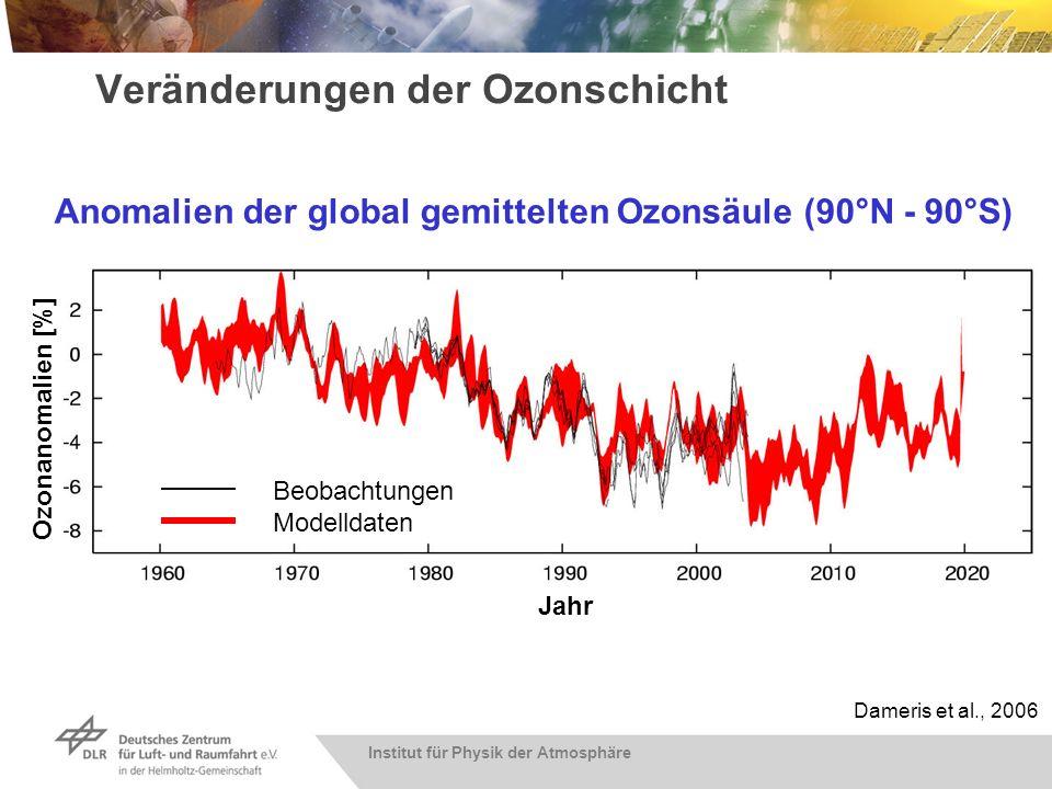 Entwicklung der globalen Ozonschicht