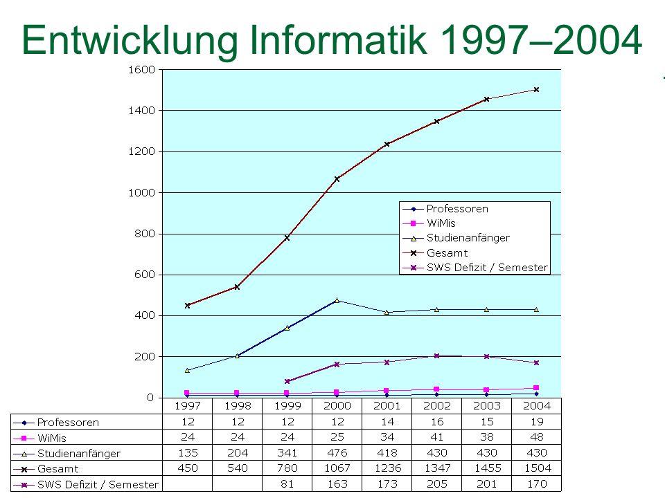Entwicklung Informatik 1997–2004