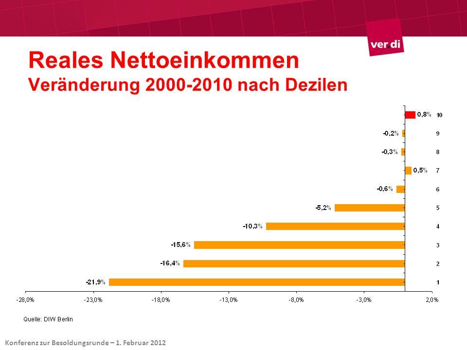 Reales Nettoeinkommen Veränderung 2000-2010 nach Dezilen