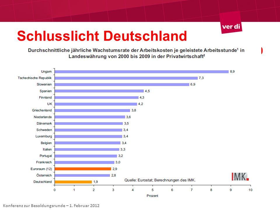 Schlusslicht Deutschland Arbeitsentgelt in der Privatwirtschaft 2000-2009