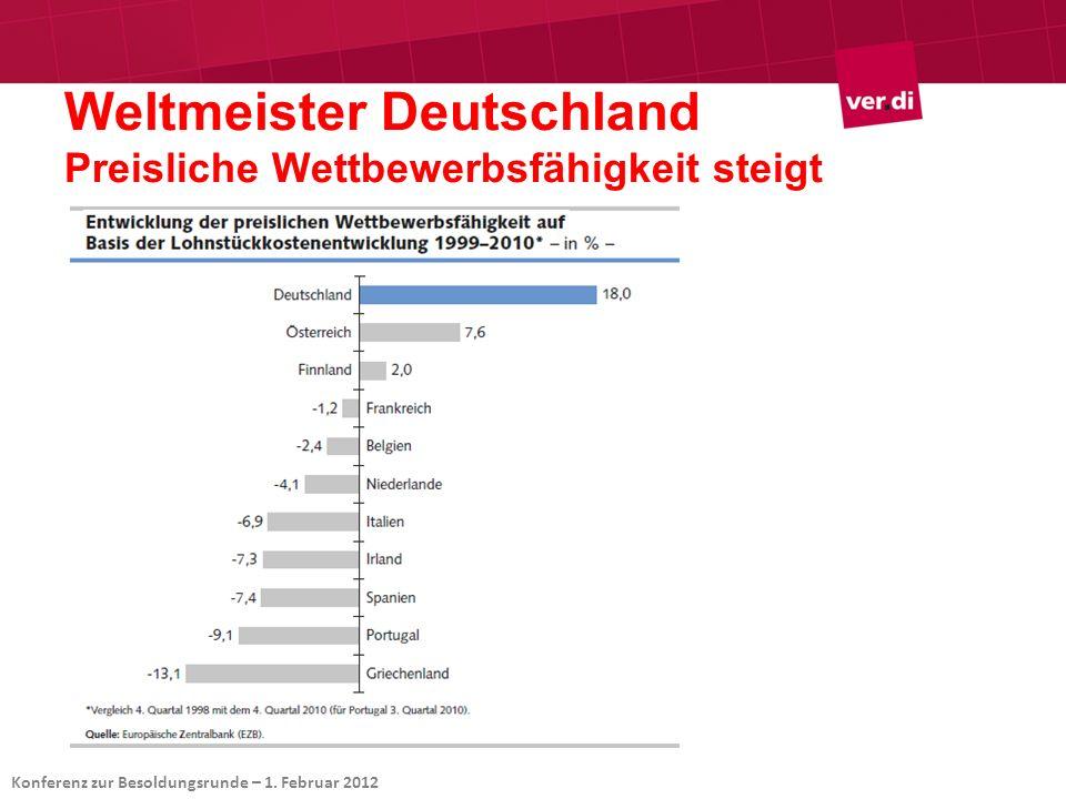 Weltmeister Deutschland Preisliche Wettbewerbsfähigkeit steigt