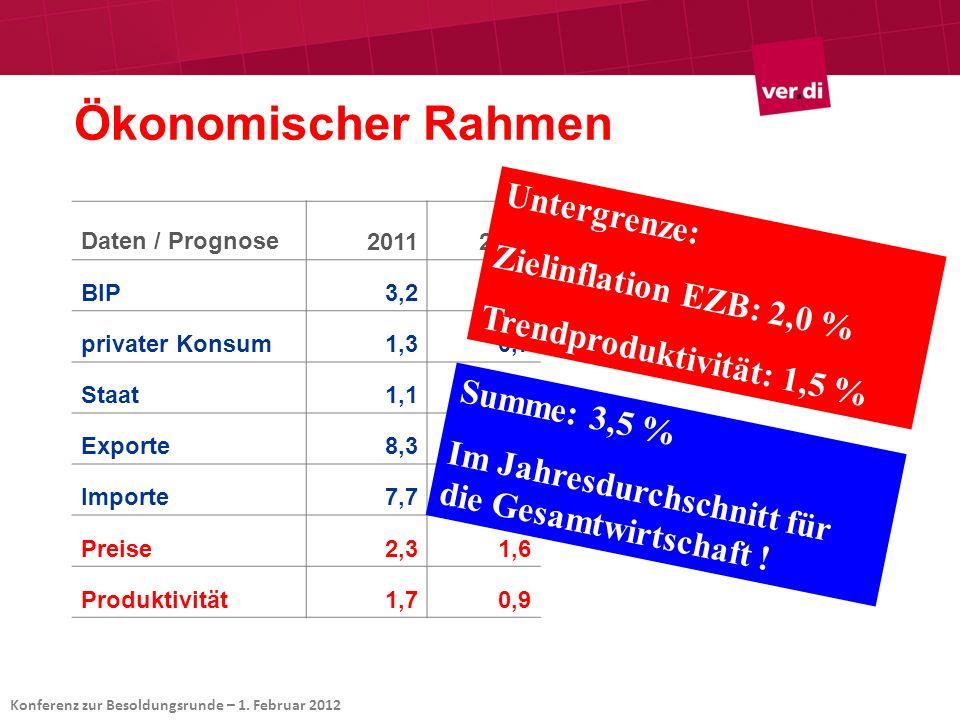 Ökonomischer Rahmen Untergrenze: Zielinflation EZB: 2,0 %